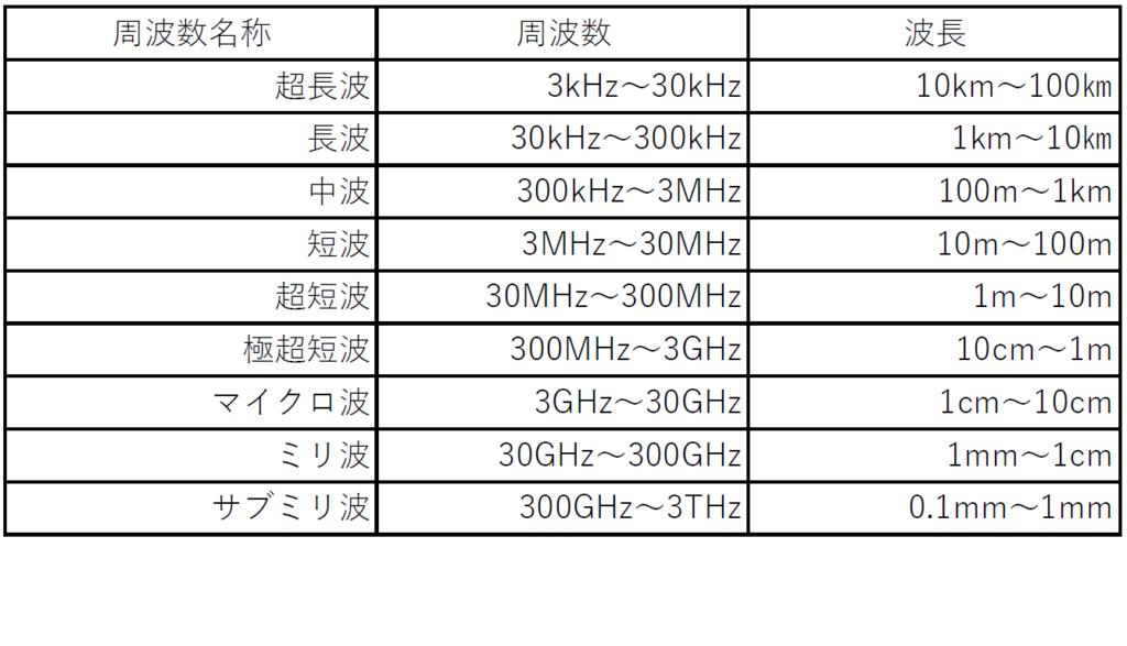 周波数の名称と帯域、波長を記載したテーブル