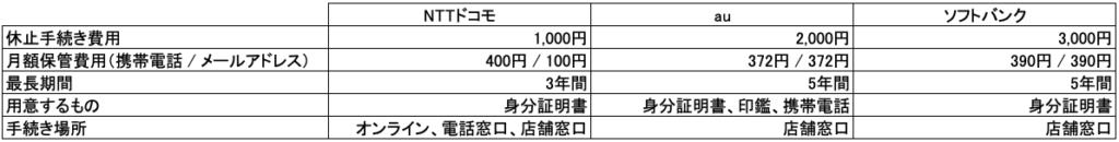 日本の携帯会社の一時利用停止に関する情報