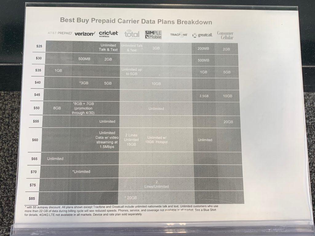 アメリカのプリペイドSIM料金プラン比較表