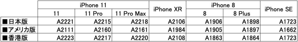 海外版iPhoneと国内版iPhoneのモデル表
