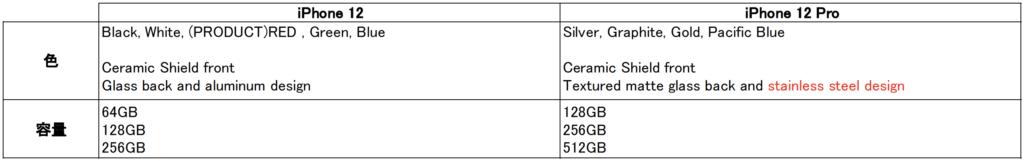 iPhone 12とProのスペック比較